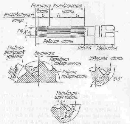 Элементы цилиндрической развертки