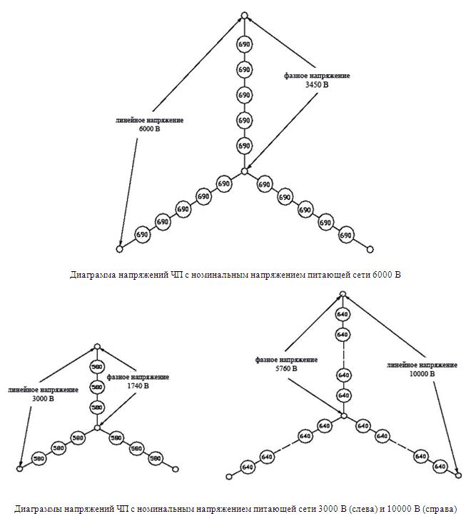 диаграммы напряжений высоковольтных преобразователей частоты