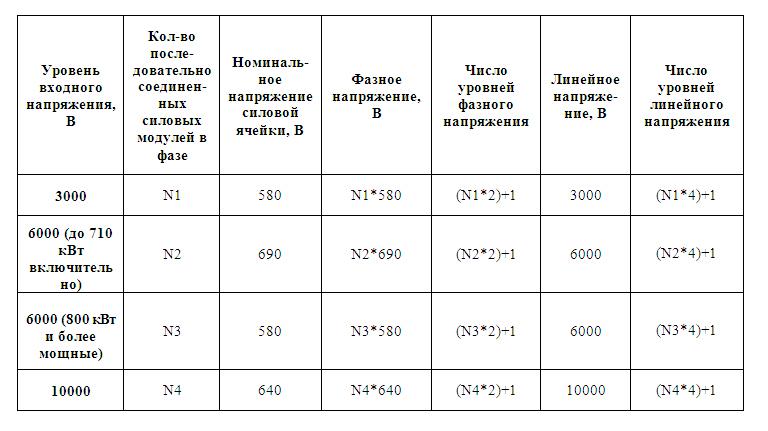 конфигурации выходных каскадов высоковольтных преобразователей частоты