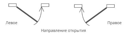 Левая правая сторона