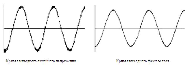 диаграммы токов и напряжений высоковольтных преобразователей частоты