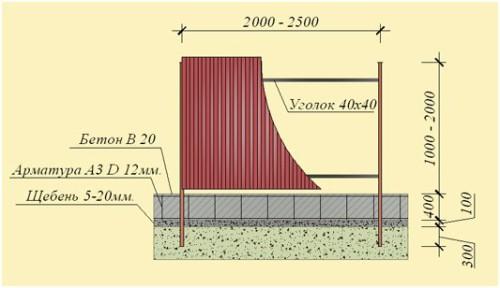 Схема ленточно-столбового фундамента для забора из профнастила