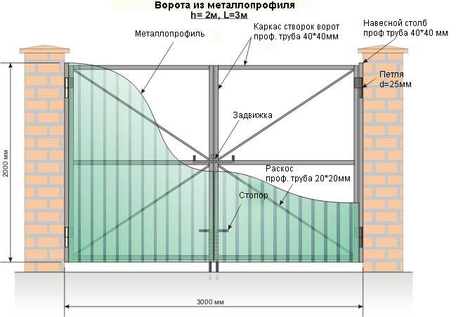 Схема ворот из металлопрофиля