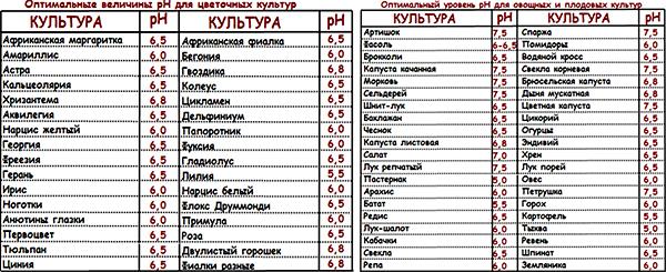 Оптимальные величины pH