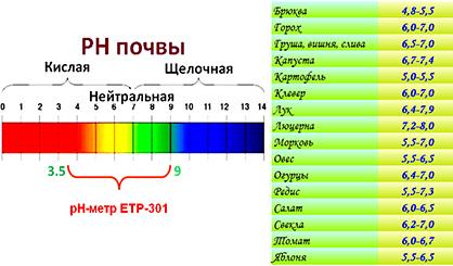 pH почвы