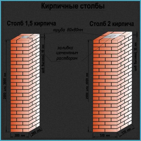 kladka-kirpichnyx-stolbov-dlya-zabora
