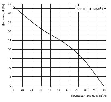 Аэродинамика Вентс Квайт 100