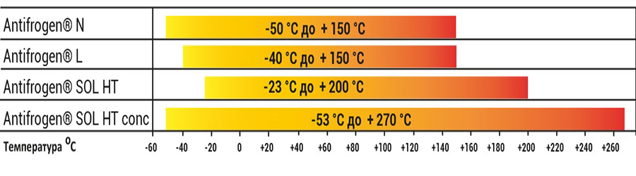 диапазон рабочих температур антифрогена температура antifrogen