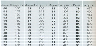 Индекс нагрузки мотошины