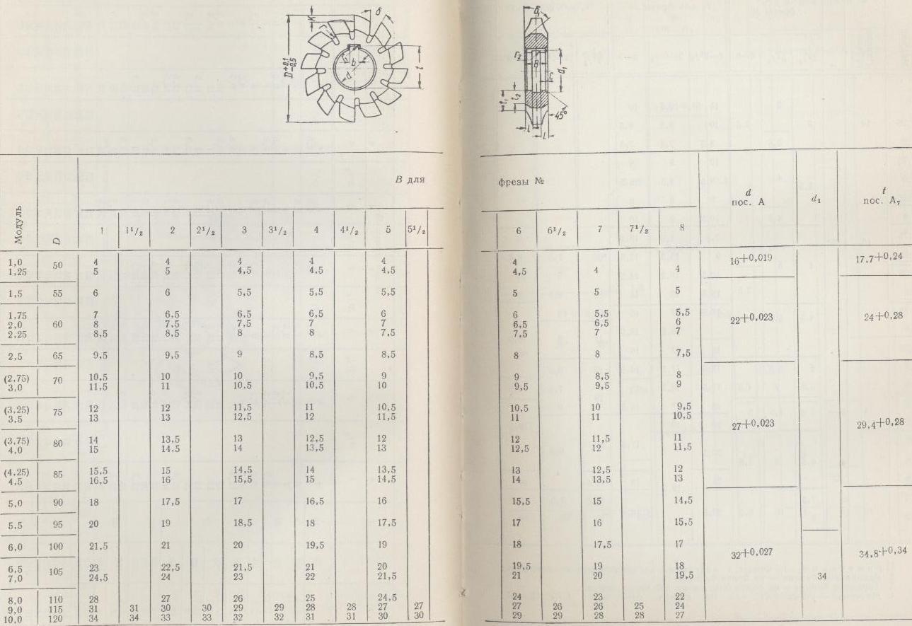 Рабочие размеры дисковых (модульных) фрез