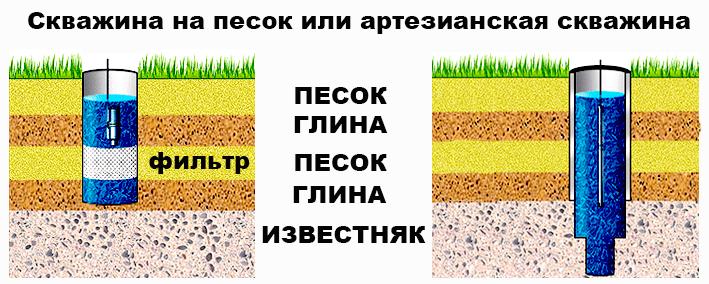 Основные характеристики и определения артезианской скважины. Плюсы и минусы. Отличие артезианских скважин от обычных и какой у них срок эксплуатации