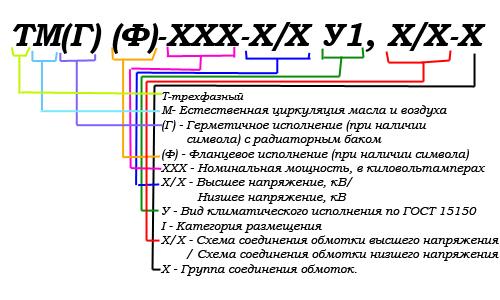 Условное обозначение ТМГ