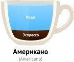 Из чего состоит кофе американо