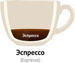 Что такое кофе еспрессо