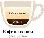 Из чего состоит кофе по-венски