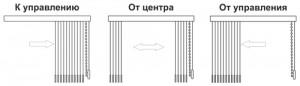 Типы раздвижки вертикальных жалюзи