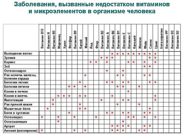 витамины, витамины для детей, визион, статьи о зодоровье, оздоровление организма, очистка организма, визион в казахстане, здоровье детей