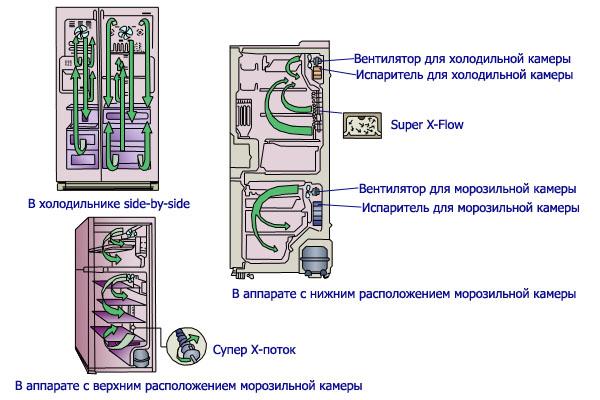 вентиляционная схема холодильника