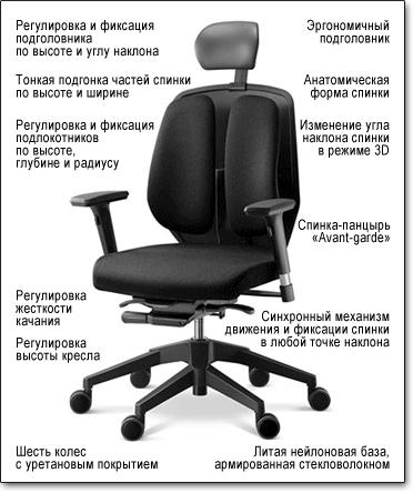 Компьютерное кресло Duorest Alpha A50H ― Технические характеристики