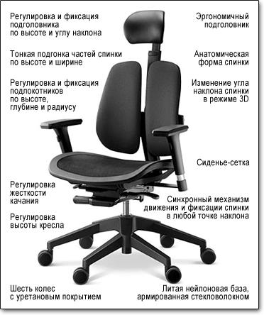 Офисное кресло Duorest Alpha A60H ― Технические характеристики