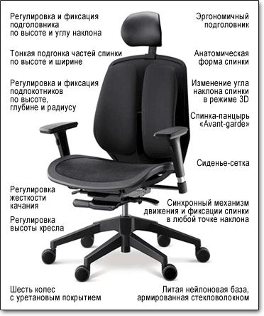 Компьютерное кресло Duorest Alpha A80H ― Технические характеристики