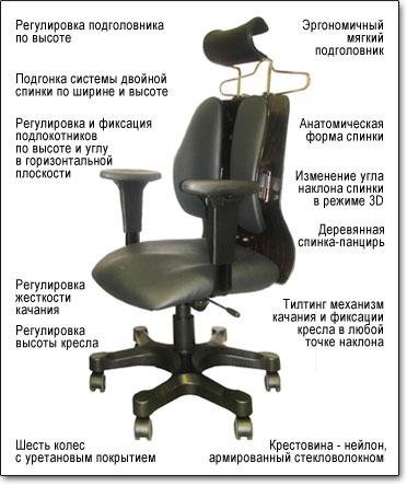Офисное кресло для руководителя Duorest Cabinet DR-150 A ― Технические характеристики
