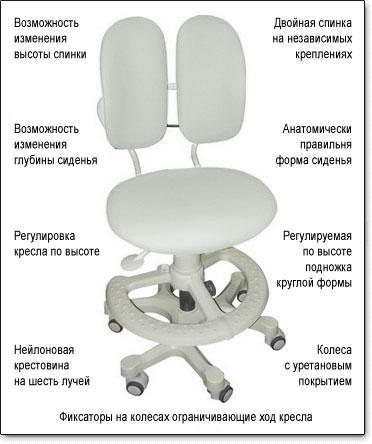 Технические характеристики ортопедического кресла для врачей