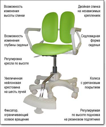 Детское компьютерное кресло Duorest Kids DR-280D ― Технические характеристики