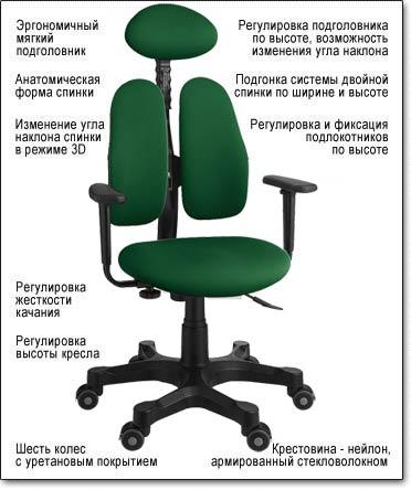 Компьютерное кресло Duorest Lady DR-7900 ― Технические характеристики