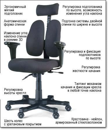 Технические характеристики кресла Duorest Leaders DR-7500 G