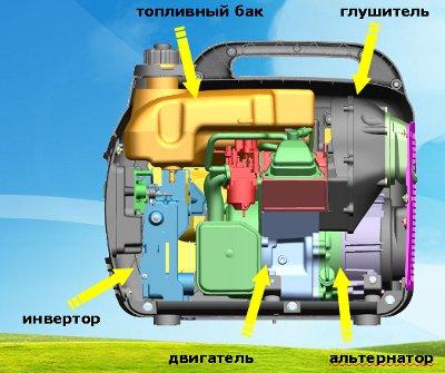 Генератор бензиновый Stark ISG 2000