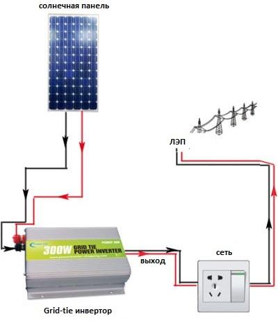Инвертор для солнечных электростанций
