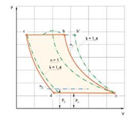 Рис. 4 P-V диаграмма рабочего цикла
