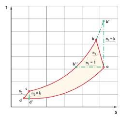Рис. 5. T-S диаграмма компрессорного цикла