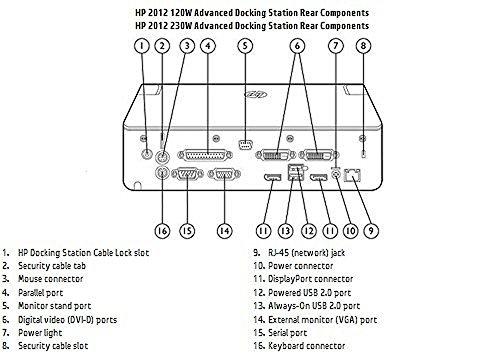 Характеристики Порт-репликатор  HP, A7E36AA