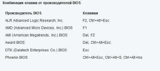 Комбинации клавиш от производителей BIOS
