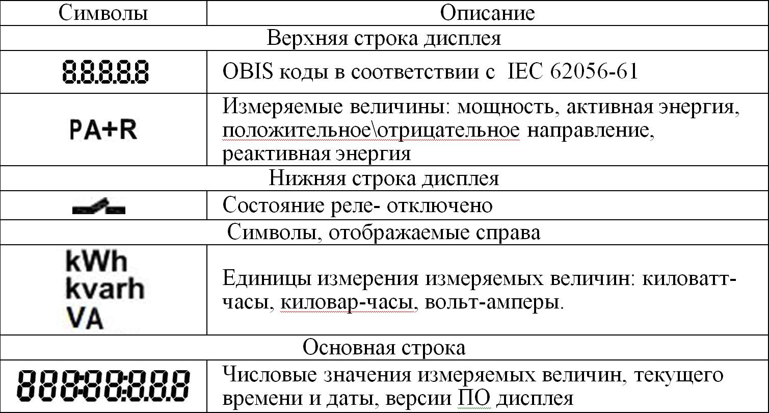 Дисплей CIU Отображаемые символы
