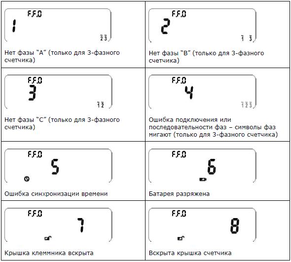 Примеры комбинаций кодов ошибки и нижних символов