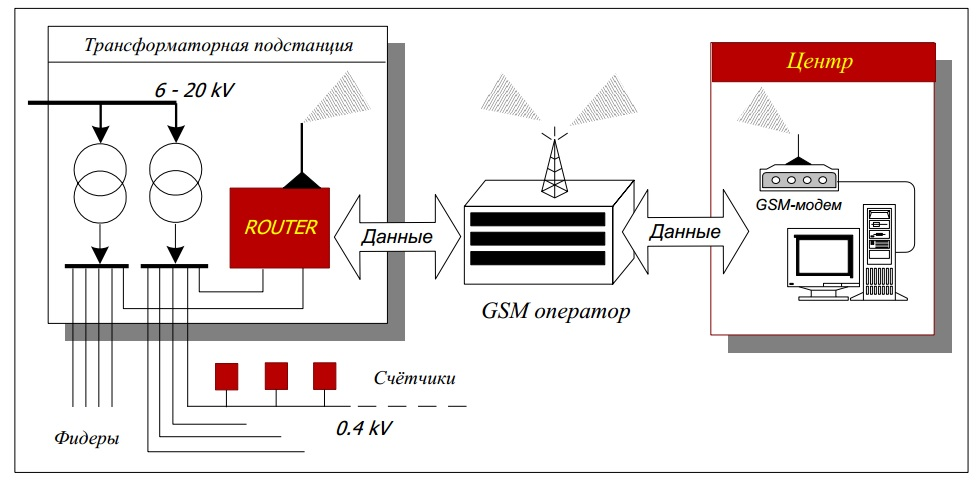 router + gsm