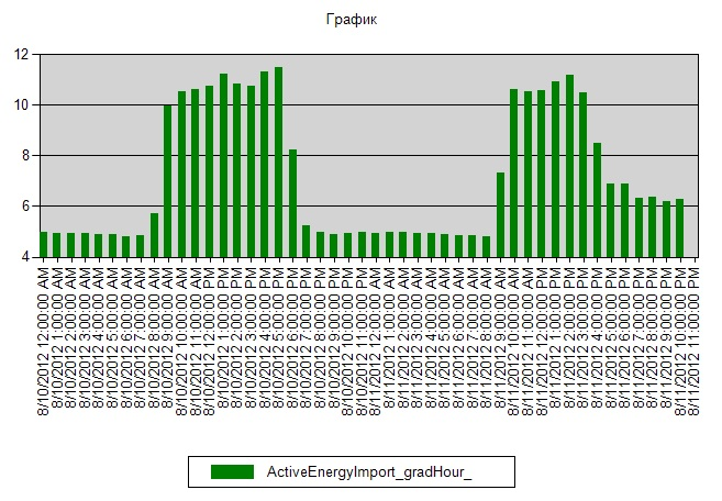 sims график нагрузок
