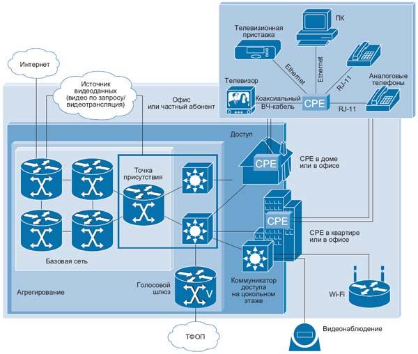"""Архитектура Ethernet FTTH с топологией «Звезда"""""""
