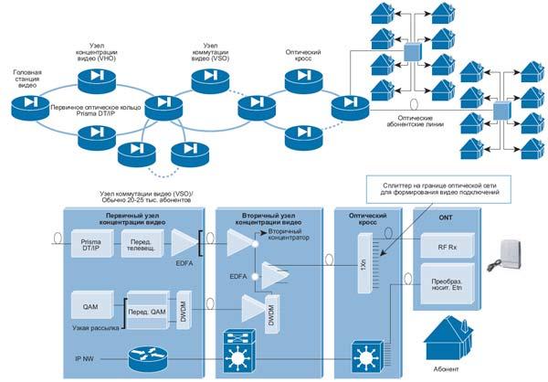 Архитектура с наложением телевизионного сигнала, в которой используются узлы, произведенные компанией Scientific Atlanta