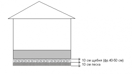 Пещано-щебеночкая подушка от капиллярного поднятия ГВ