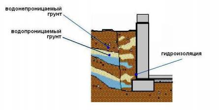 Строительство на водоупорном грунте