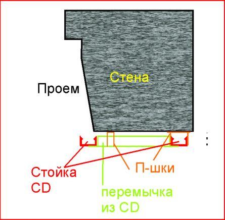 Каркас для стены гипсокартон схема, фото