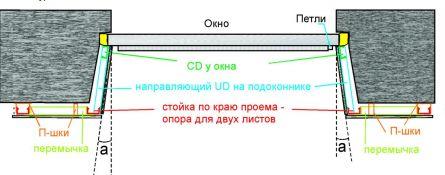 обшивка откосов гипсокартоном схема, фото, инструкция