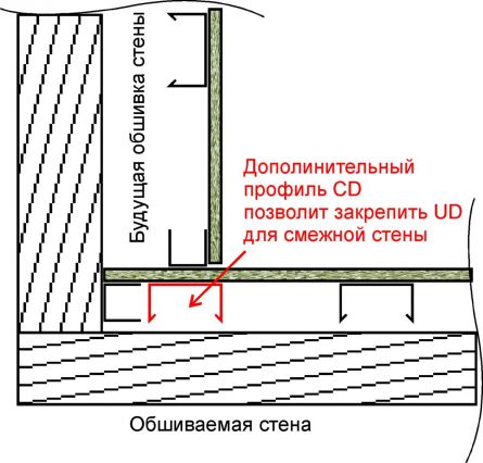 Профили для гипсокартона инструкция, фото, схема