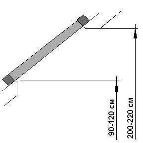 высота (длина) мансардного окна