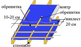 монтаж гидроизоляционной пленки