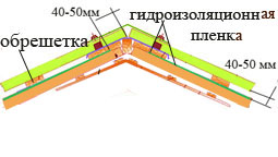 вентиляционный зазор при монтаже гидроизоляционной пленки